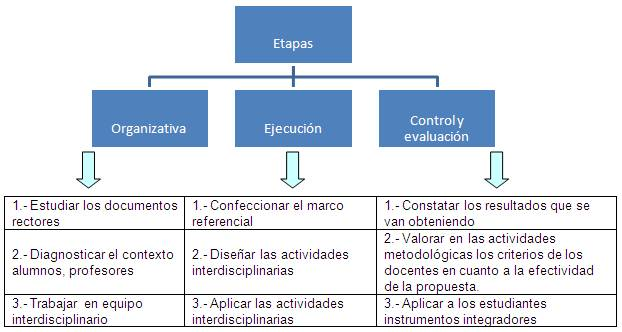 Planificación Interdisciplinaria, unaidea. (2/2)
